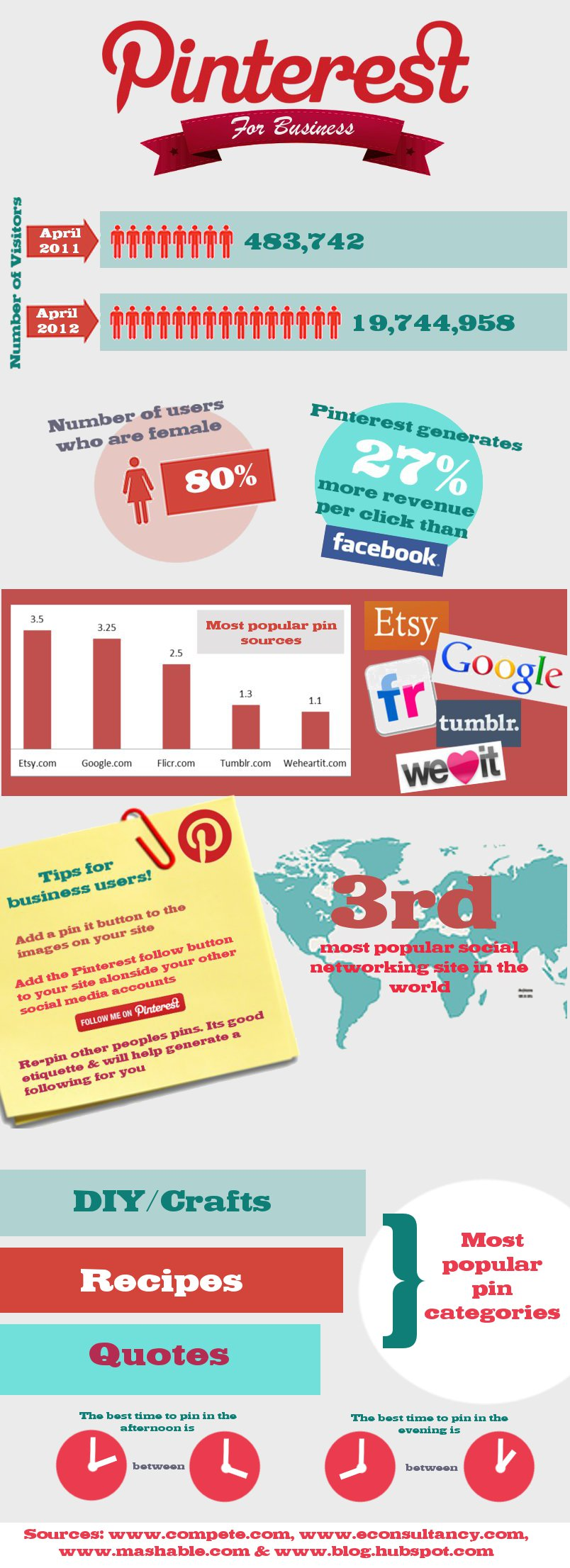 Pinterest marketing by technoshe