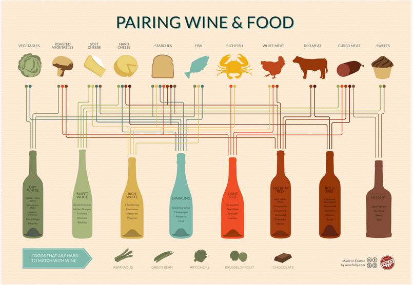 Scopri Come Abbinare Vino Cibo Con Due Infografiche