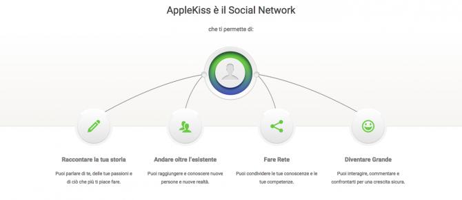 Tutte le potenzialità di AppleKiss. Ovviamente secondo AppleKiss.