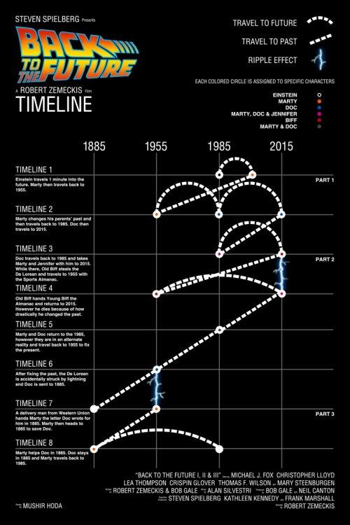 infografica ritorno al futuro