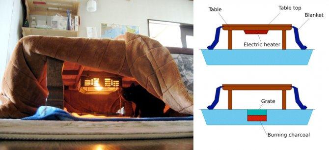 kotatsu japanese heating bed table 32