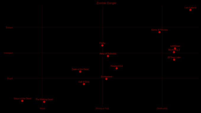 La classifica generale degli zombie