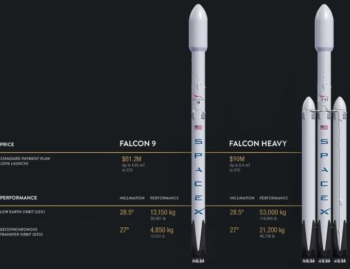 Flotta Falcon di SpaceX