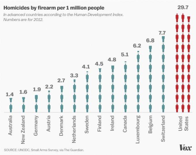 Il tasso di omicidi con armi da fuoco