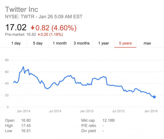 Quanto vale un'azione di Twitter, oggi