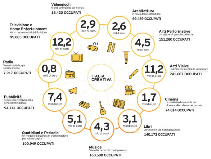 infografica_italiacreativa