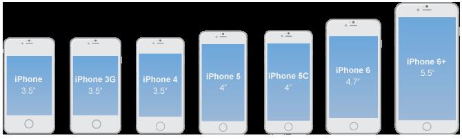 Come è cresciuto iPhone