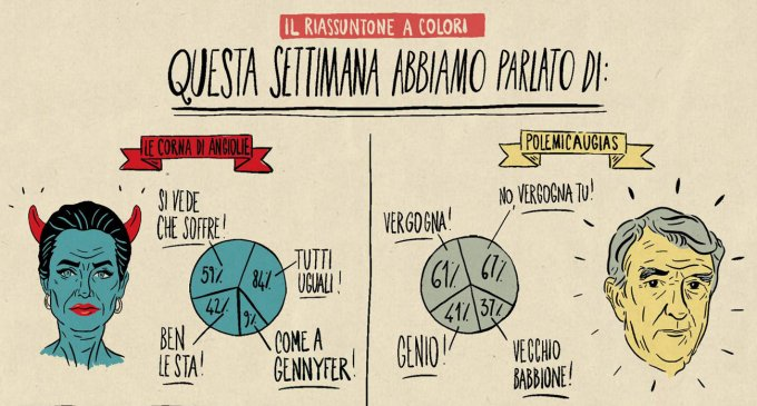 Un dettaglio del riassunto a colori di Andrea Bozzo Riassuntone della settimana