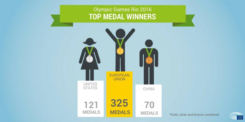 Medagliere Unione Europea Rio 2016