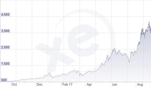 Andamento del bitcoin in euro nell'ultimo anno, come riportato dal sito XE